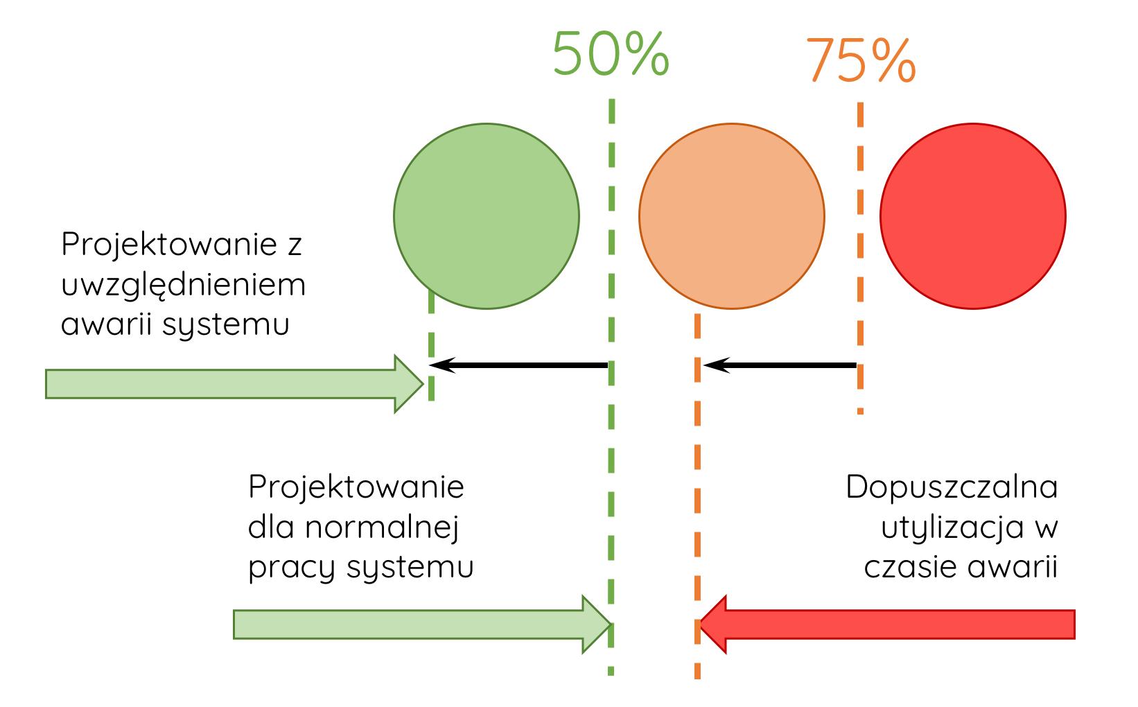 projektowanie wydajnosci