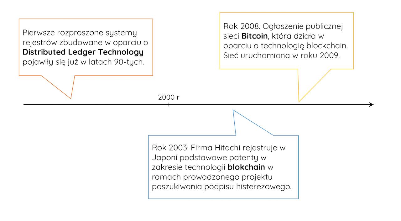 historia blockchaina
