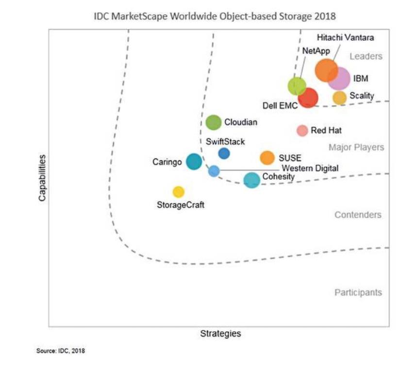 IDC, storage obiektowy 2018