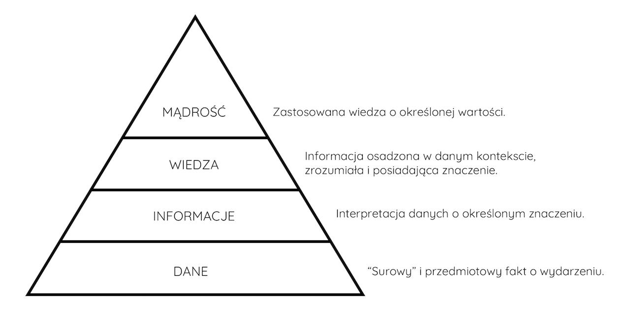 piramida informacji
