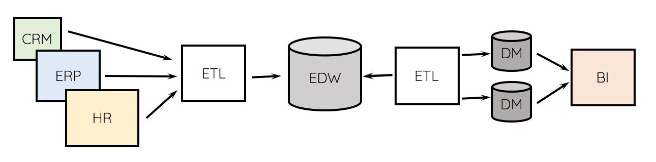 Architektura środowiska analityki biznesowej
