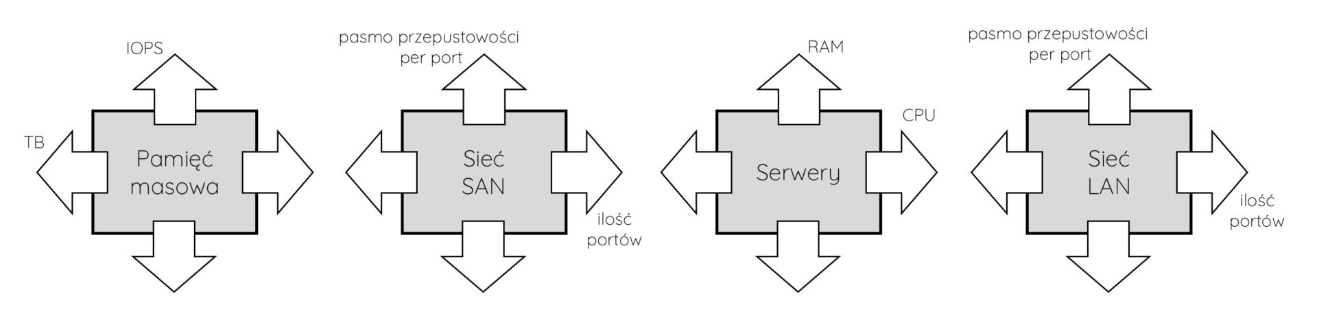TomaszJangas.com skalowanie architekury scale-up