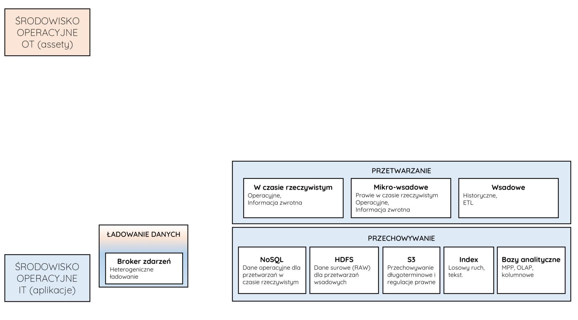 architektura big data dla IoT slajd4