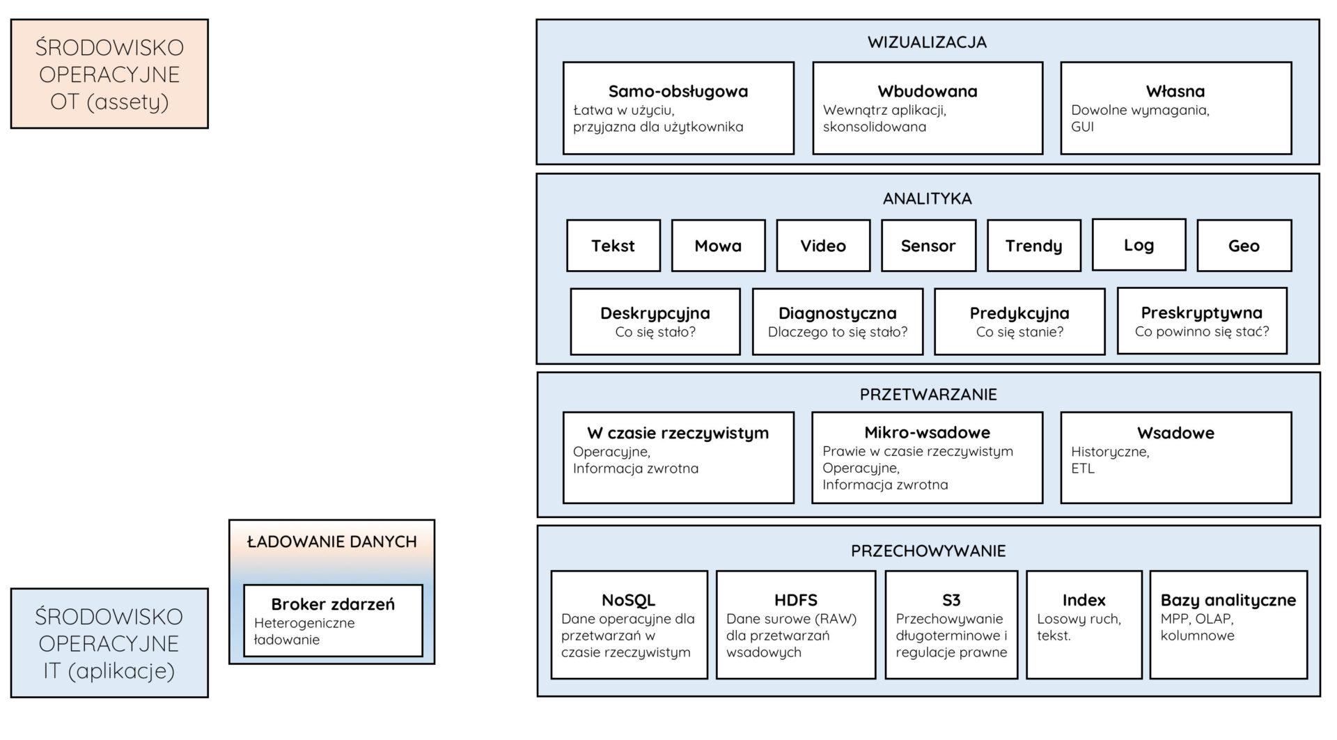 architektura big data dla IoT slajd6