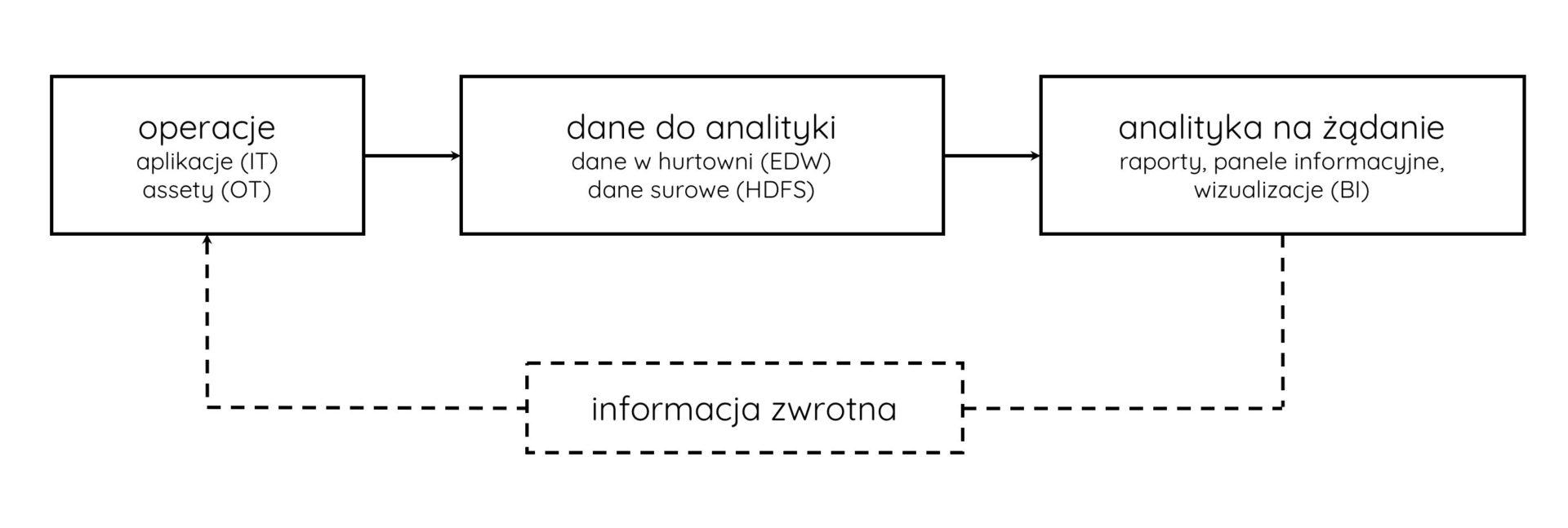 operacje vs. analityka