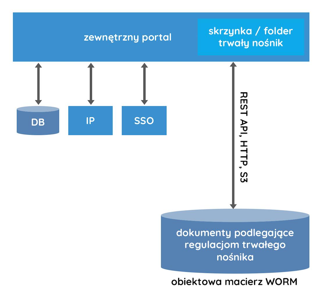 WORM i portal