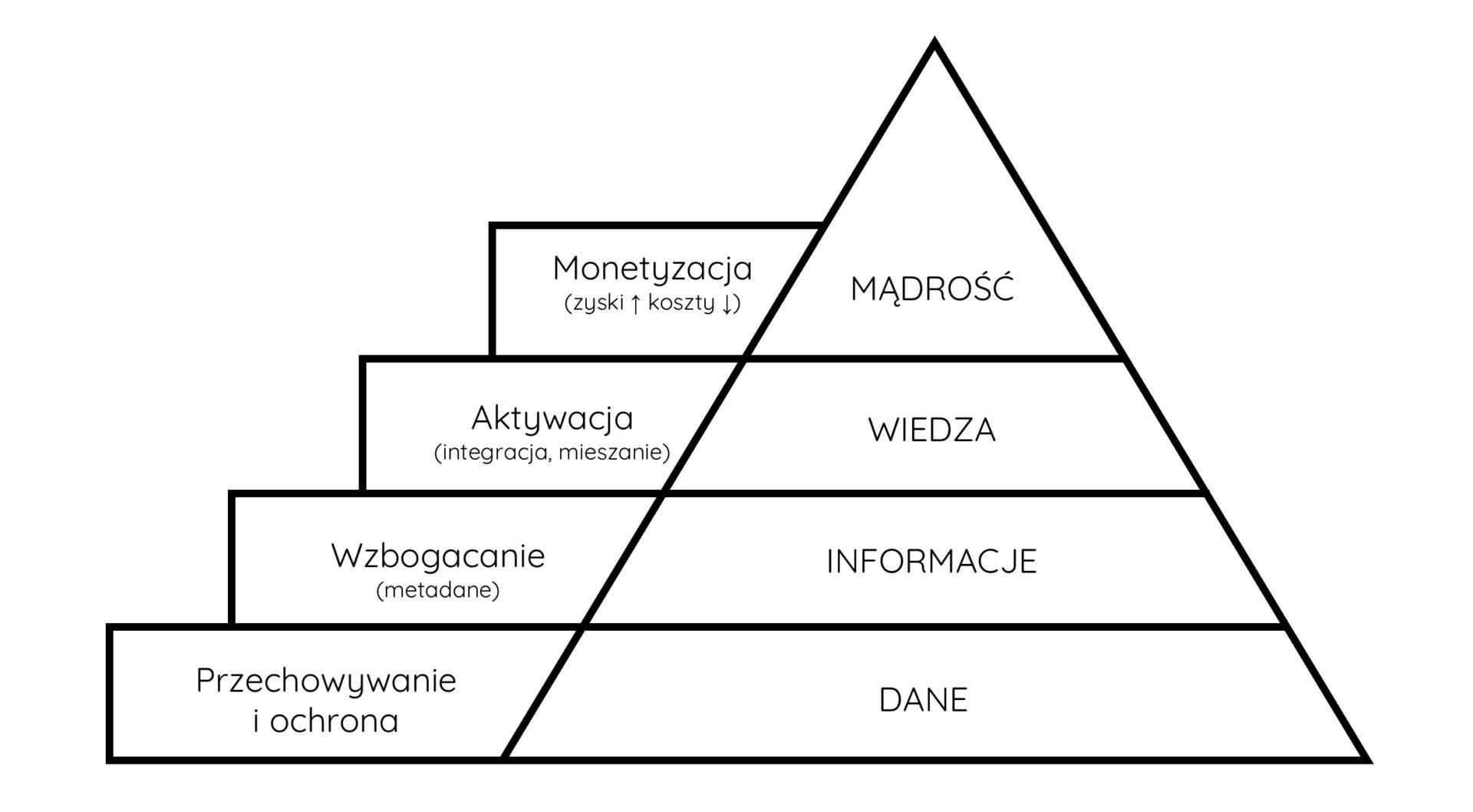 piramida informacyjna i schody do transformacji